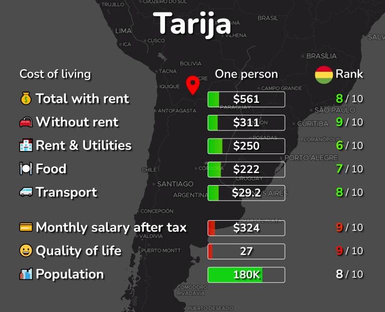 Cost of living in Tarija infographic