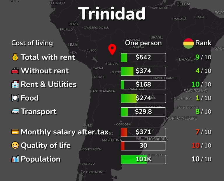 Cost of living in Trinidad infographic