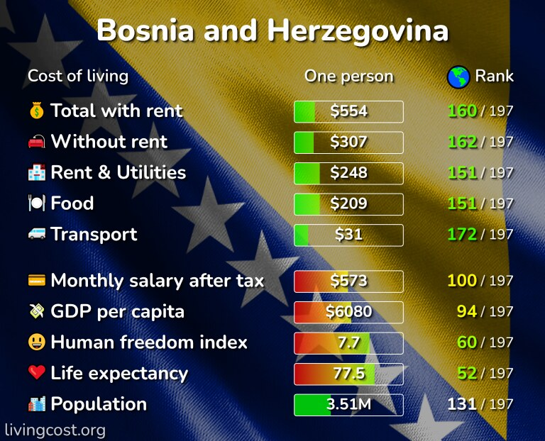 Cost of living in Bosnia and Herzegovina infographic