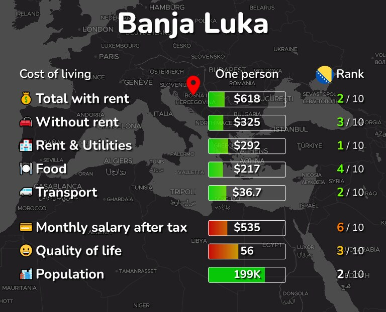 Cost of living in Banja Luka infographic