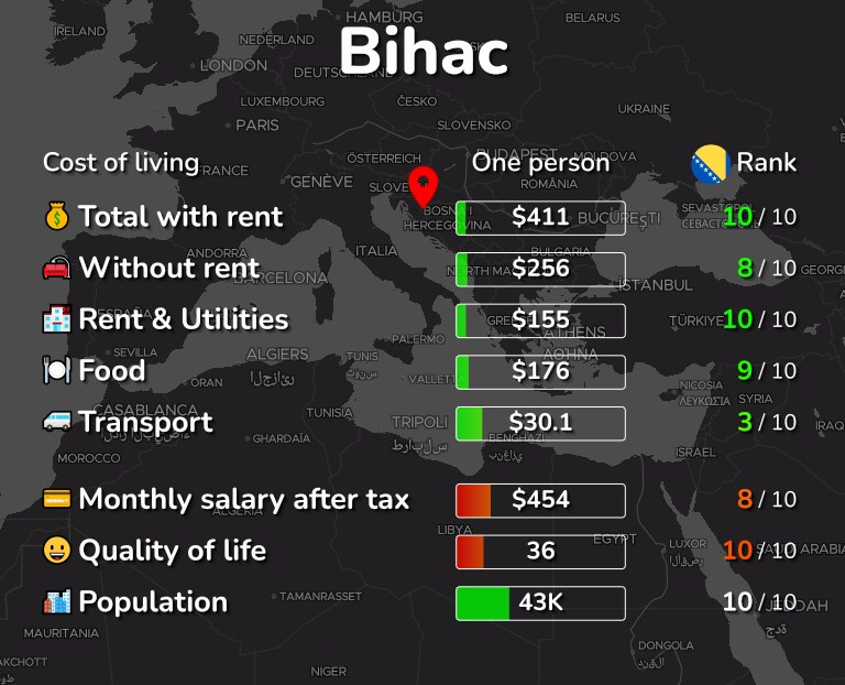 Cost of living in Bihac infographic