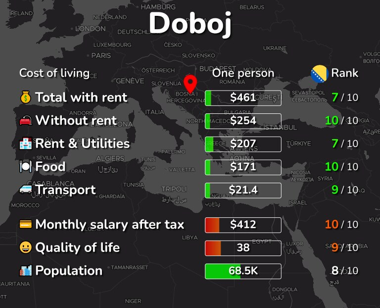 Cost of living in Doboj infographic