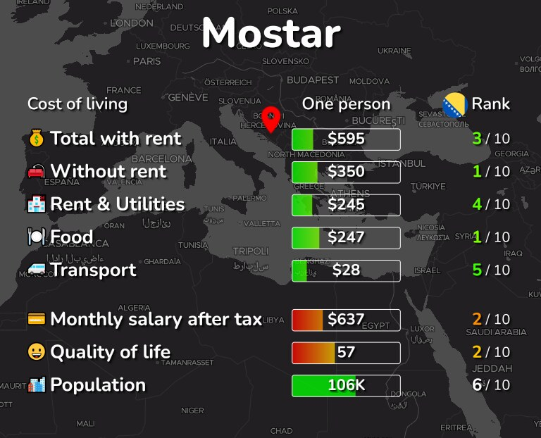 Cost of living in Mostar infographic