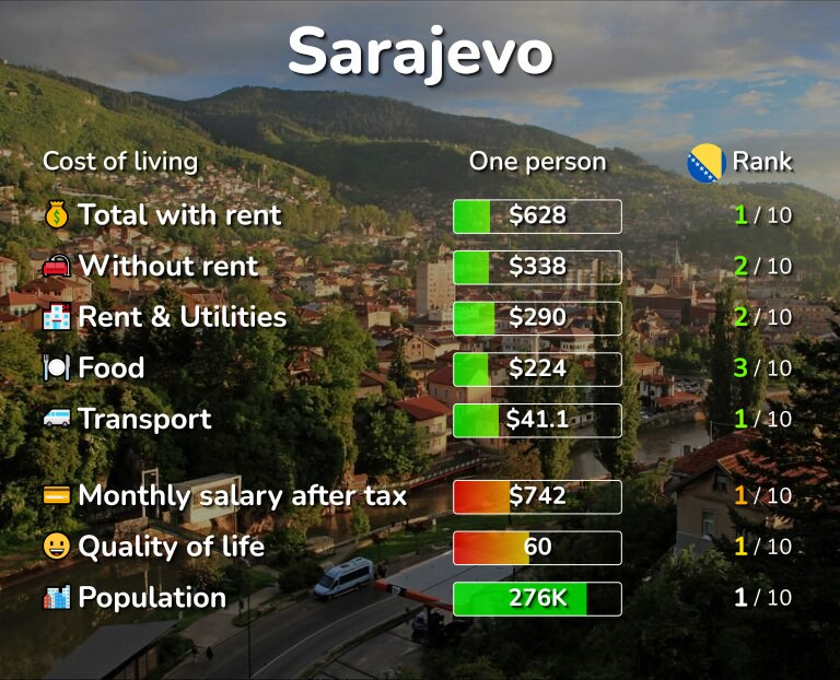 Cost of living in Sarajevo infographic