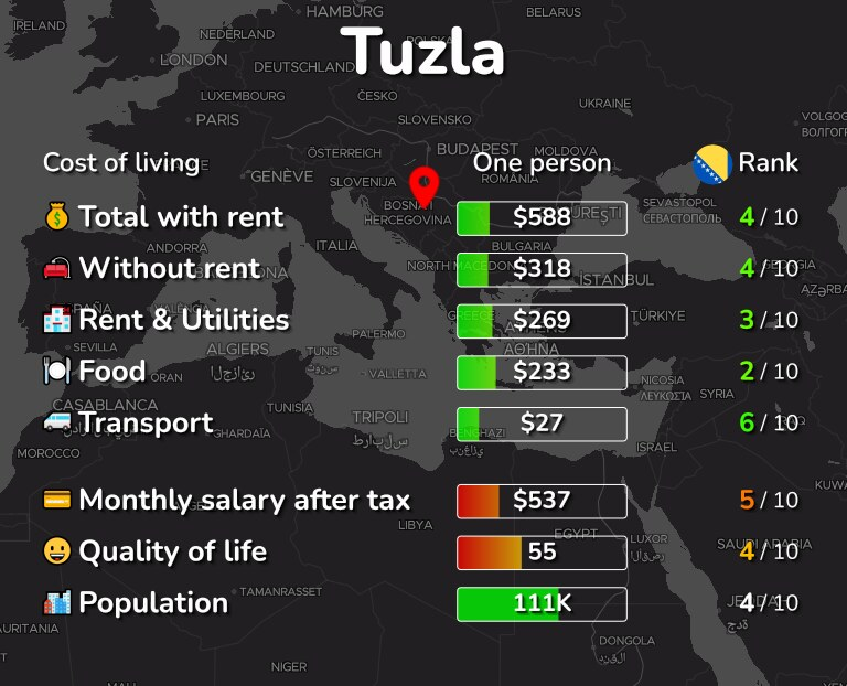 Cost of living in Tuzla infographic