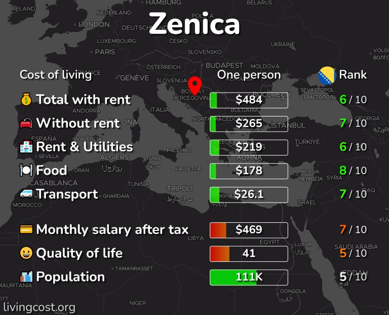 Cost of living in Zenica infographic