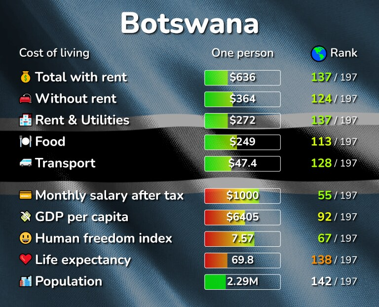 Cost of living in Botswana infographic