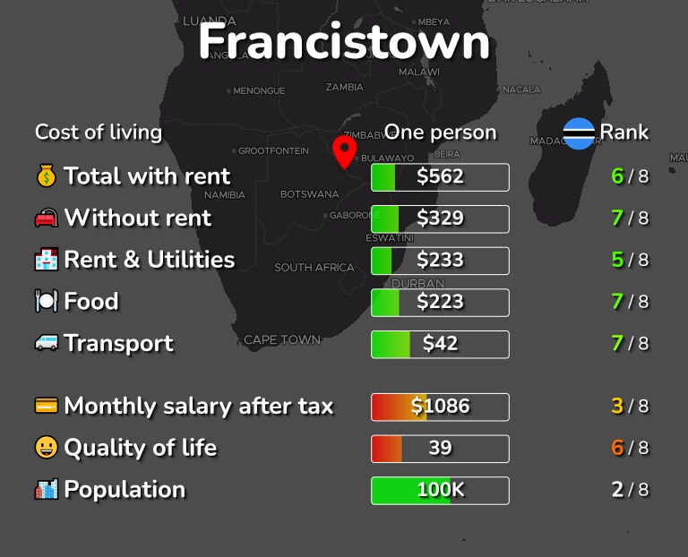 Cost of living in Francistown infographic
