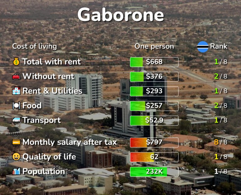 Cost of living in Gaborone infographic