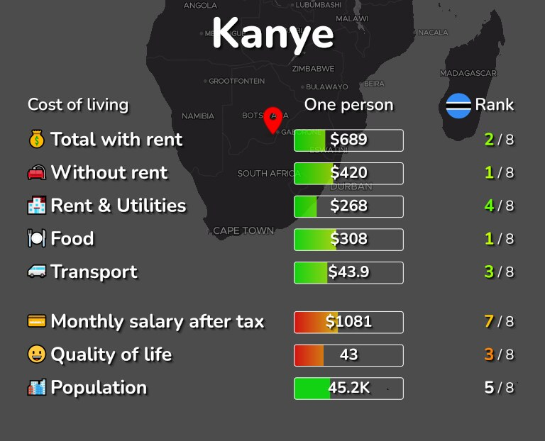 Cost of living in Kanye infographic