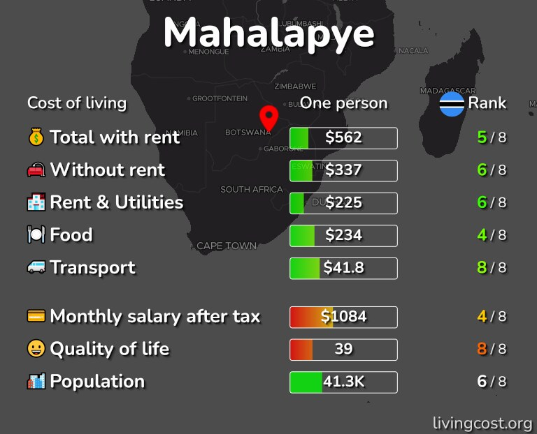 Cost of living in Mahalapye infographic
