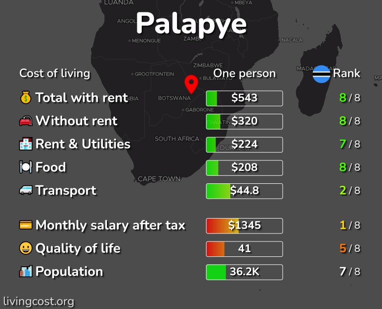 Cost of living in Palapye infographic