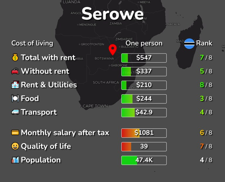 Cost of living in Serowe infographic