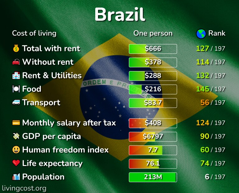 Cost of living in Brazil infographic