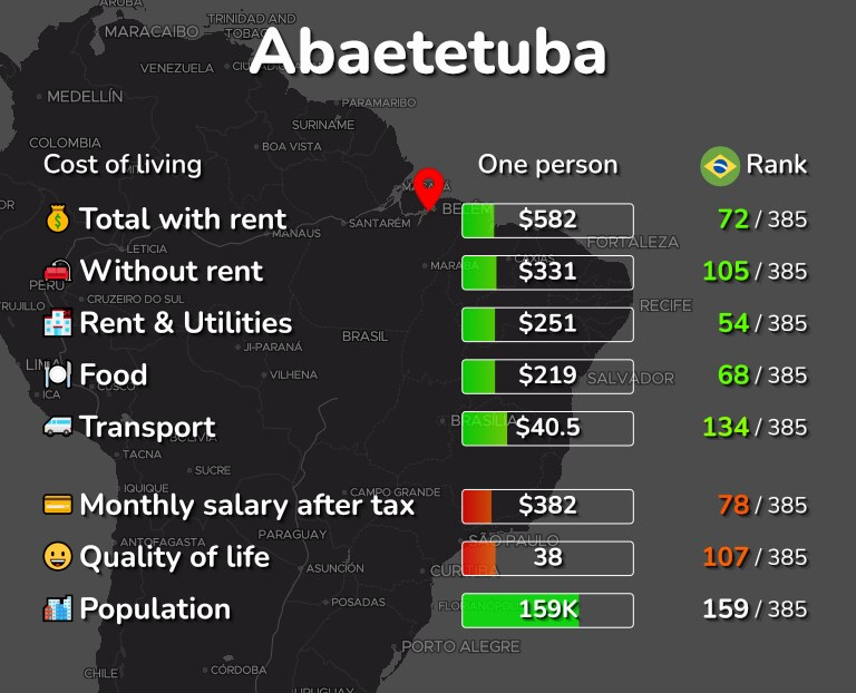 Cost of living in Abaetetuba infographic