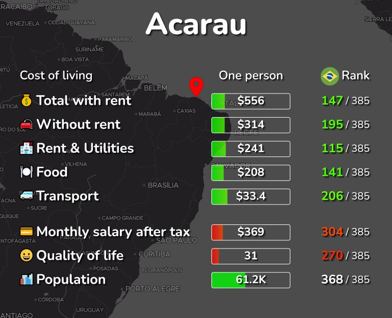 Cost of living in Acarau infographic