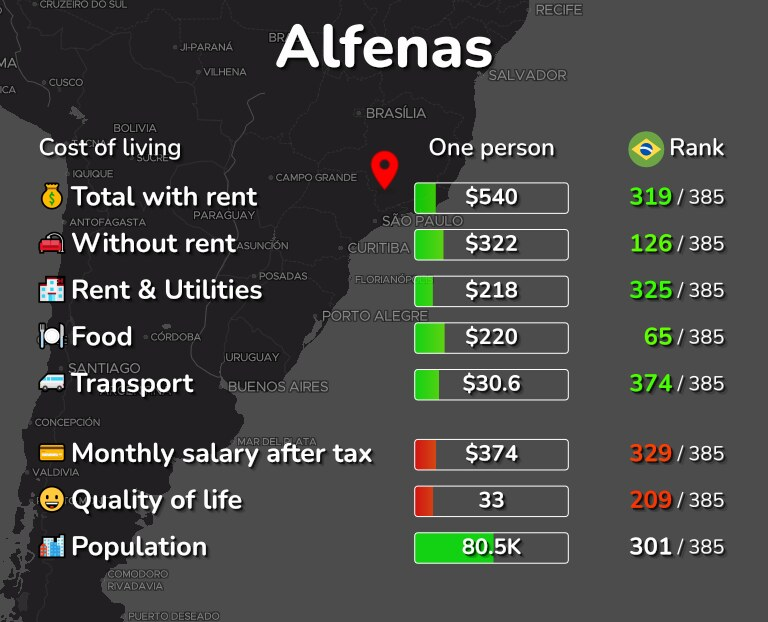 Cost of living in Alfenas infographic