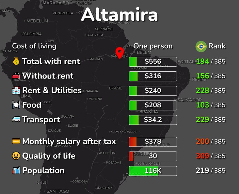Cost of living in Altamira infographic