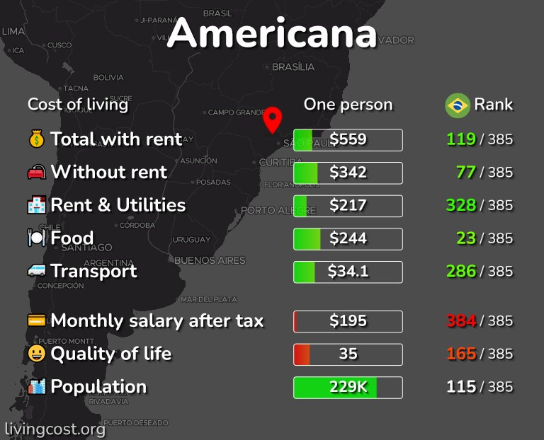 Cost of living in Americana infographic