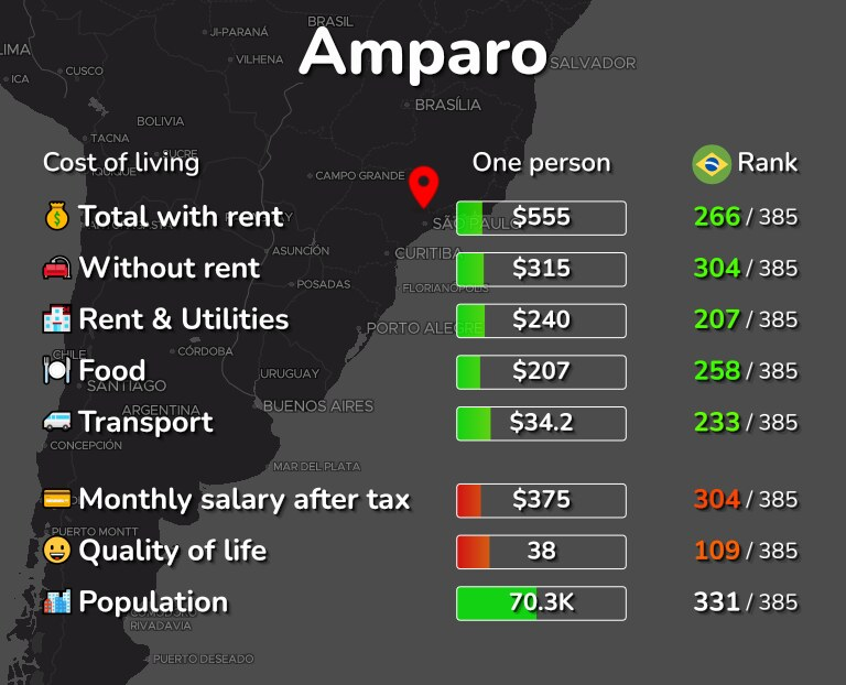 Cost of living in Amparo infographic