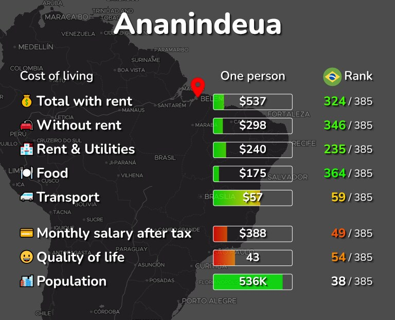 Cost of living in Ananindeua infographic