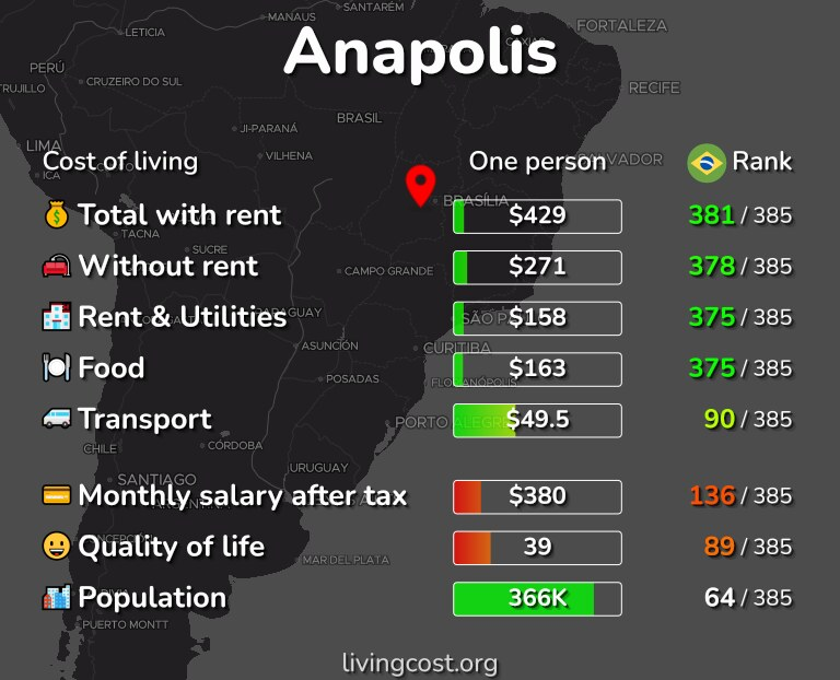 Cost of living in Anapolis infographic
