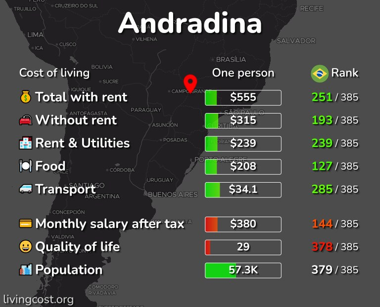 Cost of living in Andradina infographic