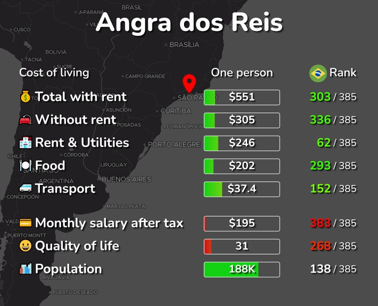 Cost of living in Angra dos Reis infographic