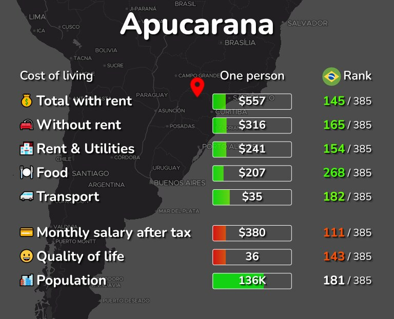 Cost of living in Apucarana infographic