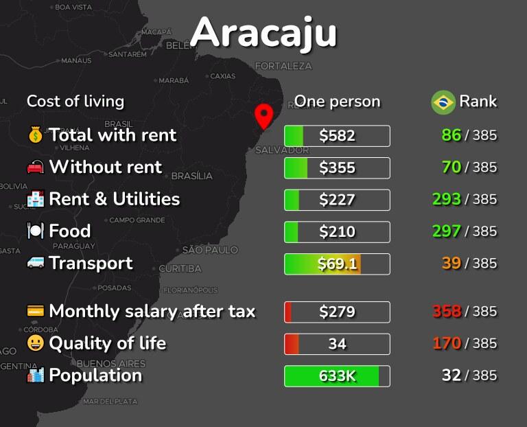 Cost of living in Aracaju infographic