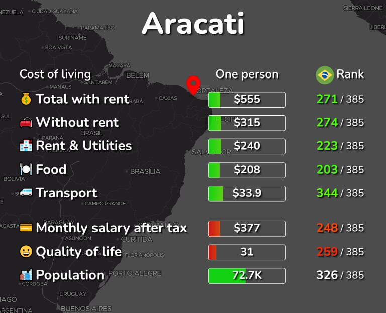 Cost of living in Aracati infographic