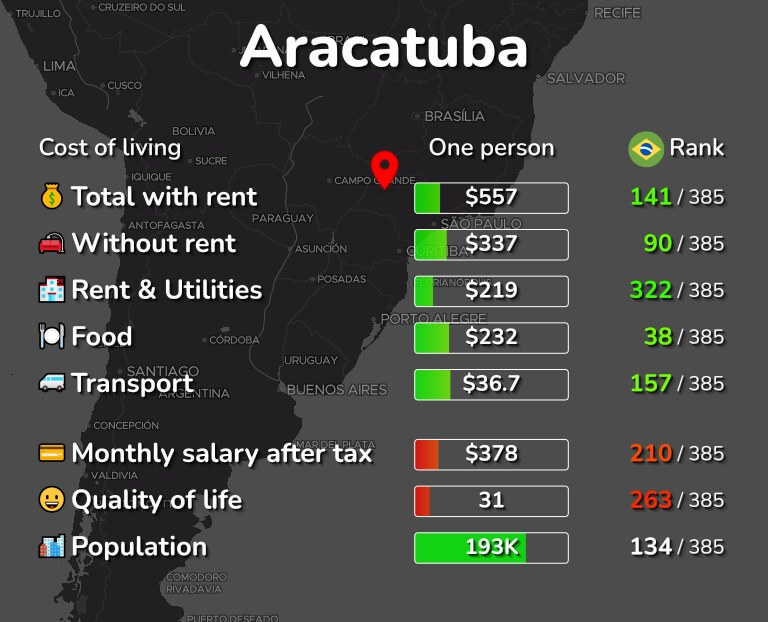 Cost of living in Aracatuba infographic