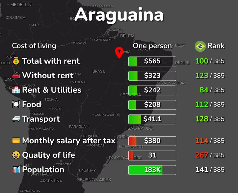 Cost of living in Araguaina infographic