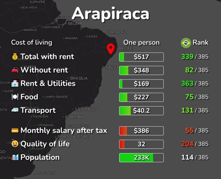 Cost of living in Arapiraca infographic