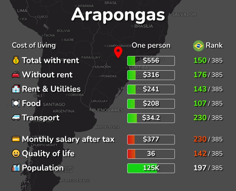 Cost of living in Arapongas infographic