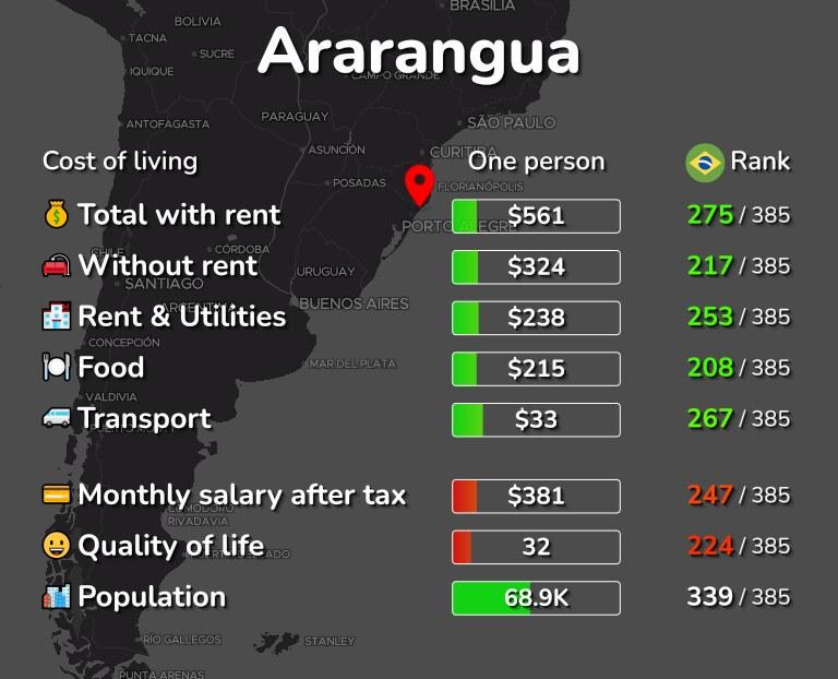 Cost of living in Ararangua infographic