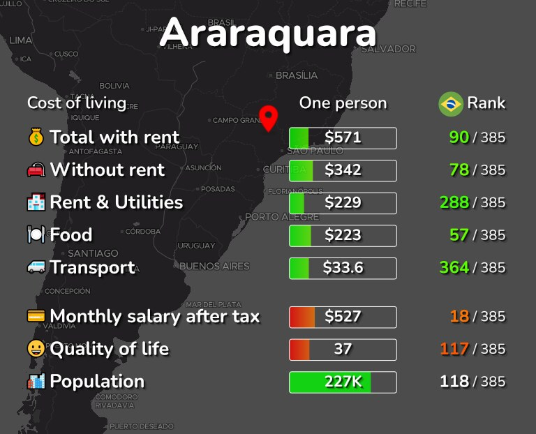 Cost of living in Araraquara infographic