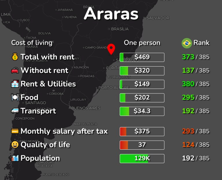 Cost of living in Araras infographic
