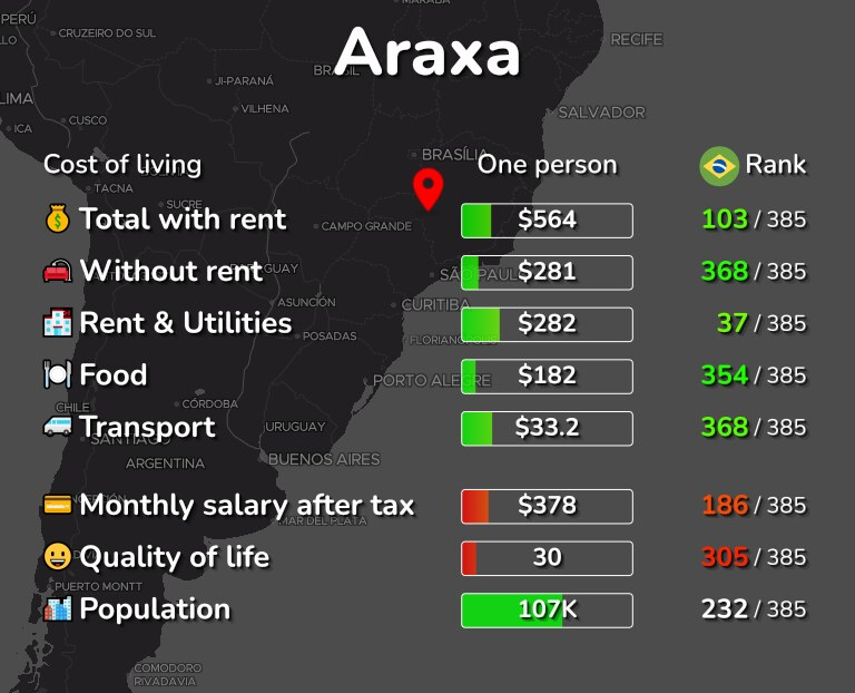 Cost of living in Araxa infographic