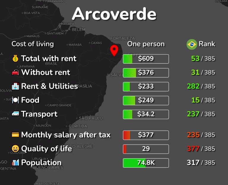 Cost of living in Arcoverde infographic