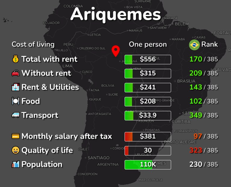 Cost of living in Ariquemes infographic