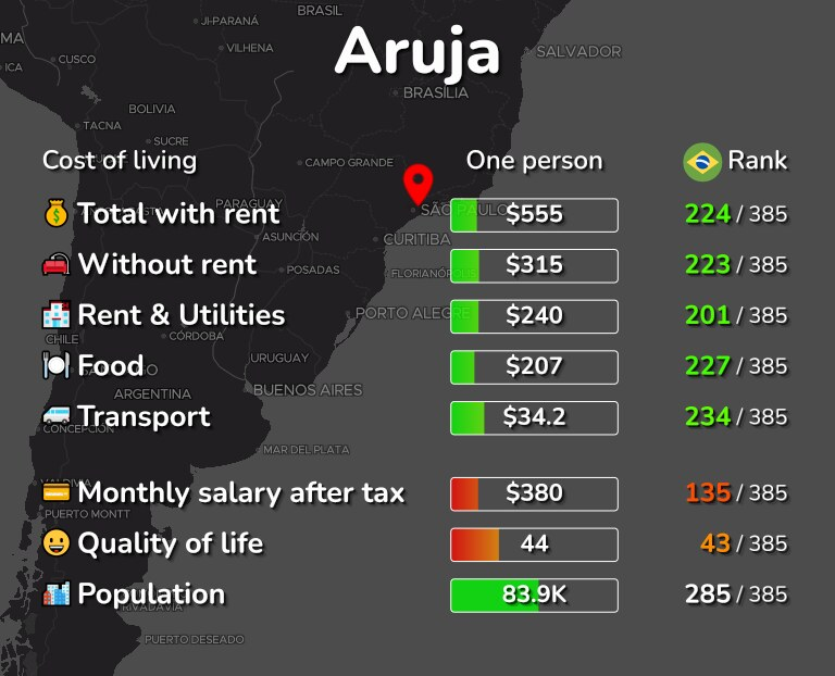Cost of living in Aruja infographic