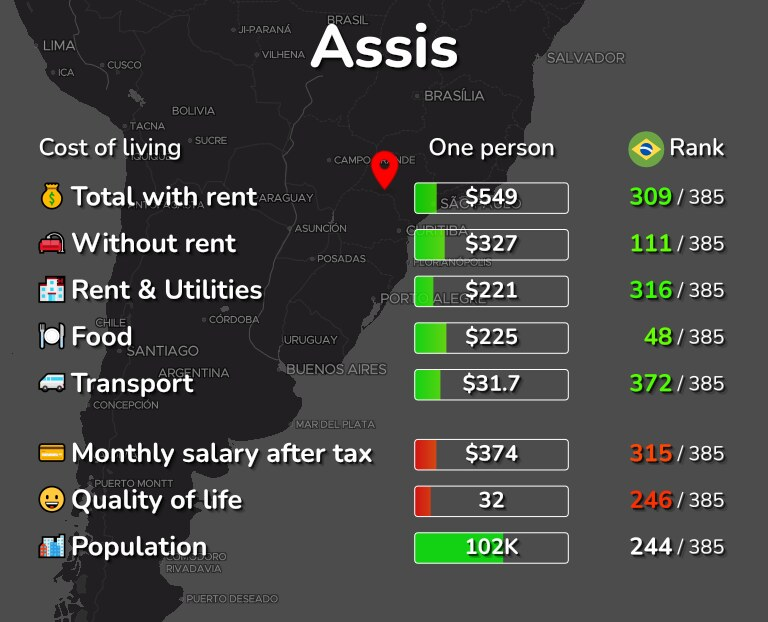 Cost of living in Assis infographic