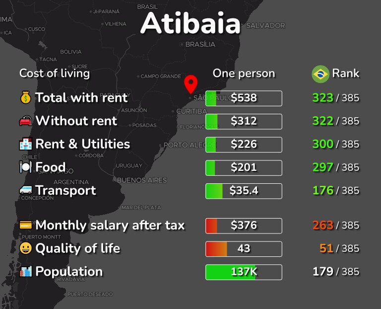 Cost of living in Atibaia infographic