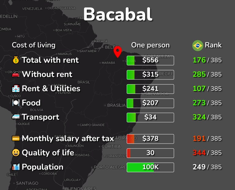 Cost of living in Bacabal infographic