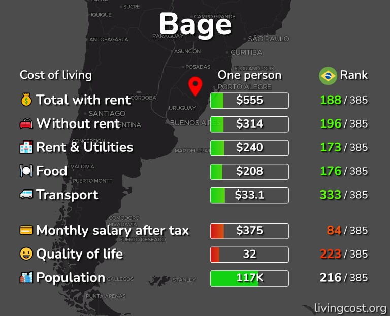 Cost of living in Bage infographic
