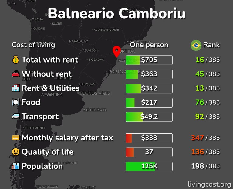 Cost of living in Balneario Camboriu infographic