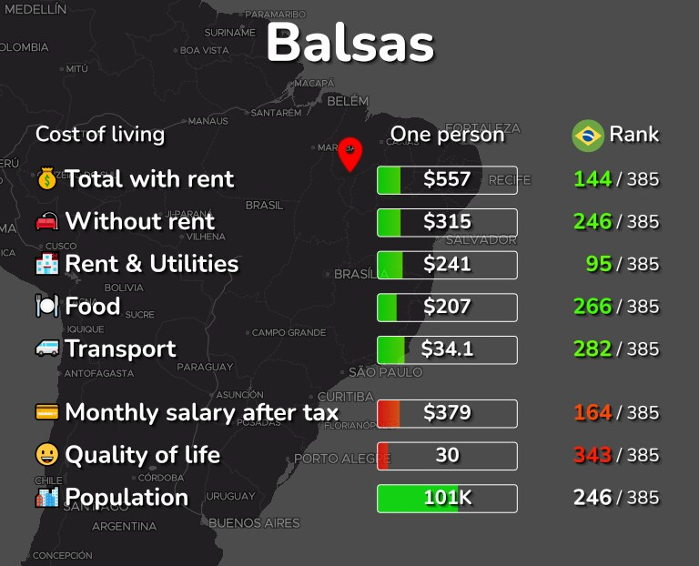 Cost of living in Balsas infographic