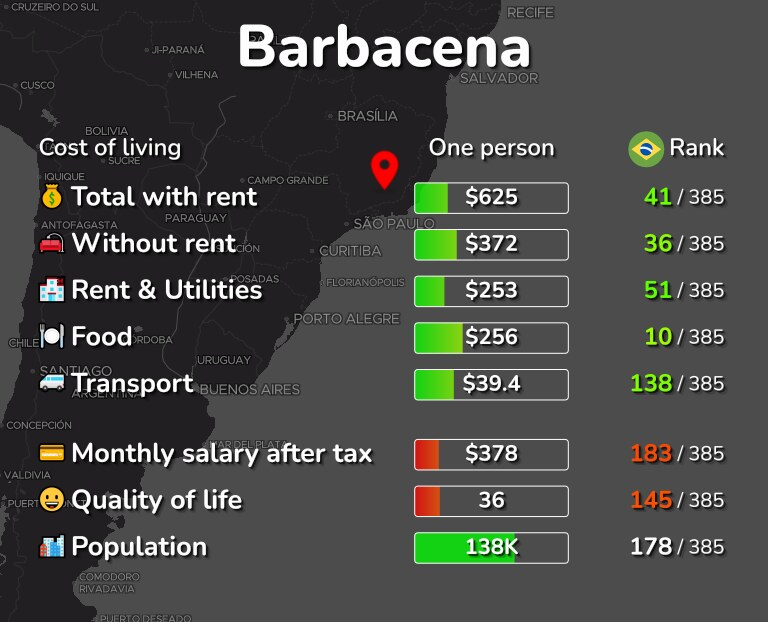 Cost of living in Barbacena infographic