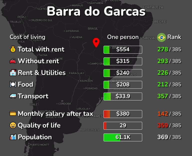 Cost of living in Barra do Garcas infographic